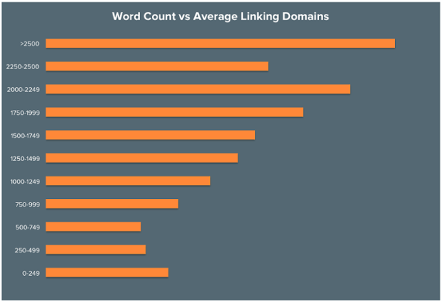 BLOG_Word_Count_vs_Ave_Linking_Domains_copy_copy