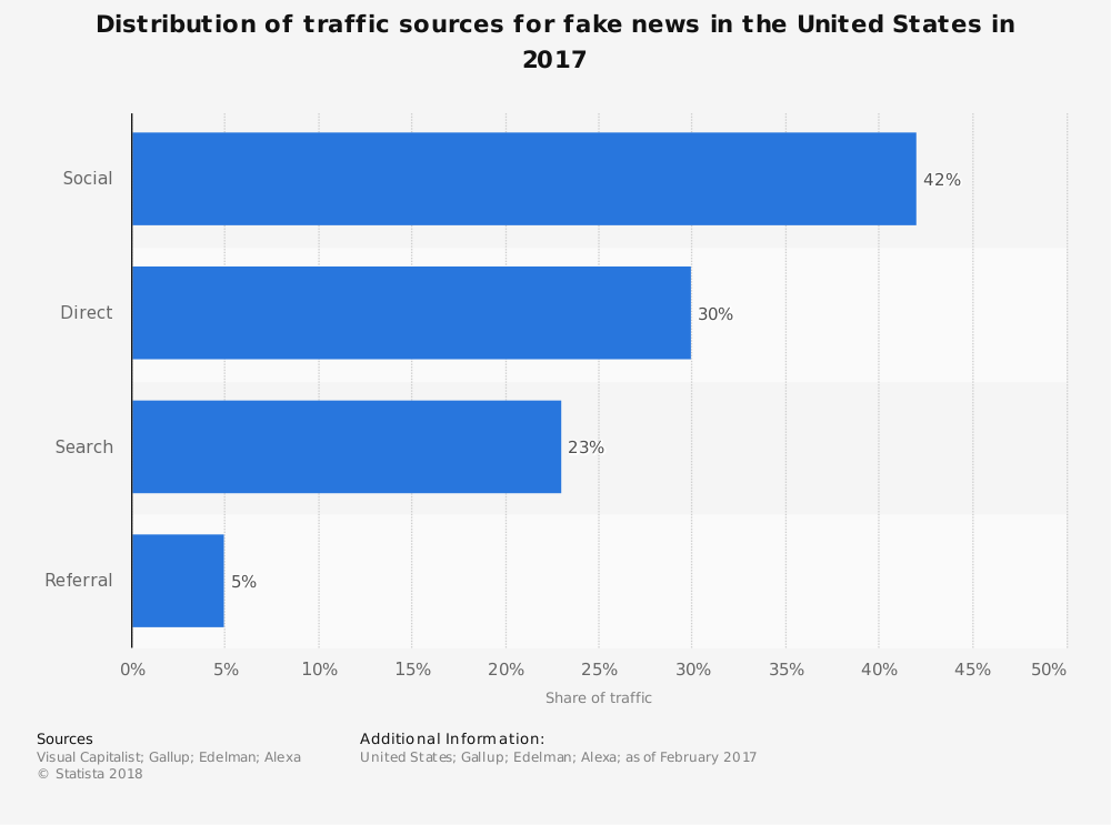 Fake-News-Distribution-Statista1