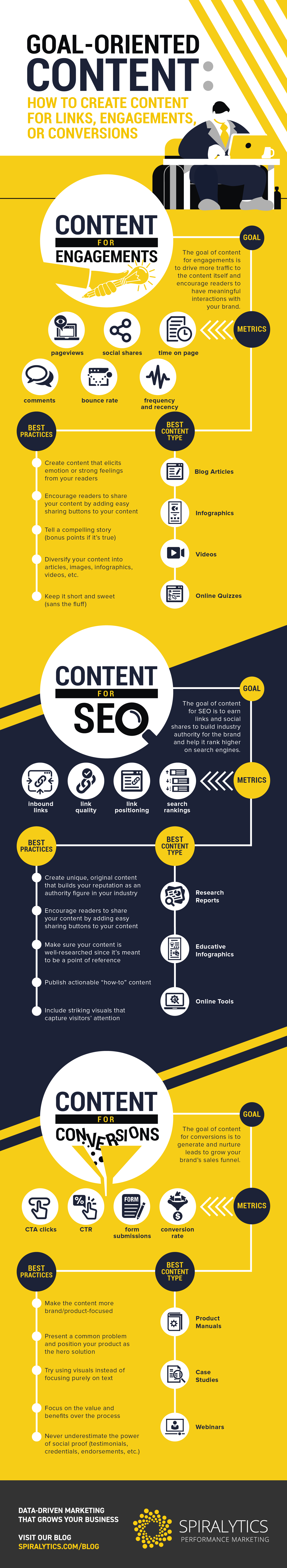 Goal-Oriented Content- How to Create Content for Links, Engagements, or Conversions_rev1-02