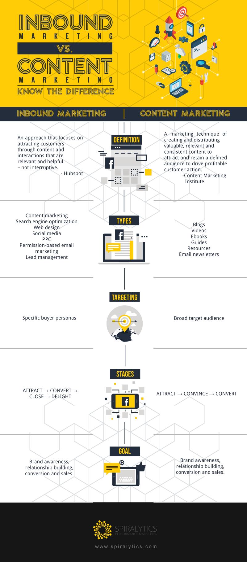 Infographics_-Content-Marketing-vs.-Inbound-Marketing