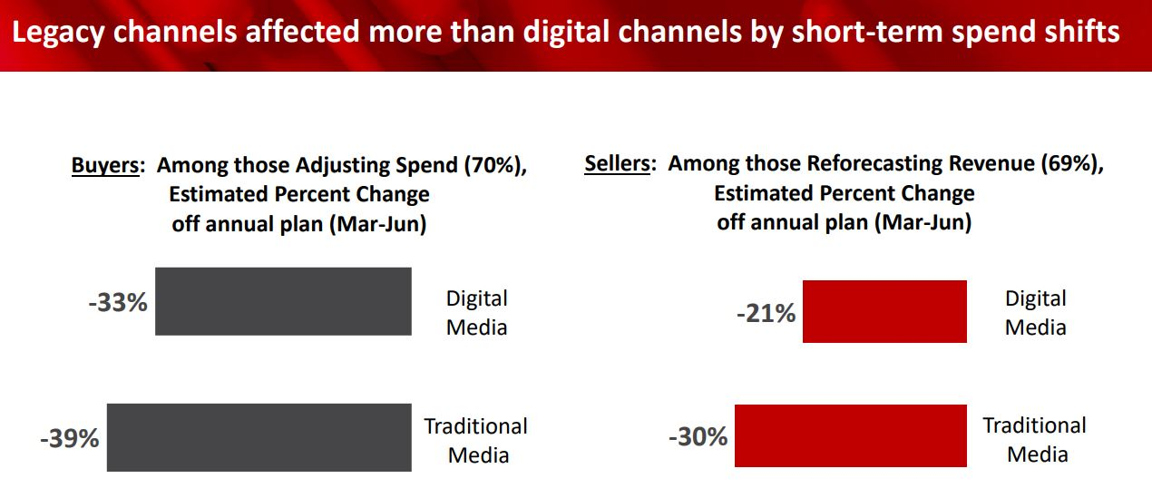 Legacy-vs-Digital-ad-spending