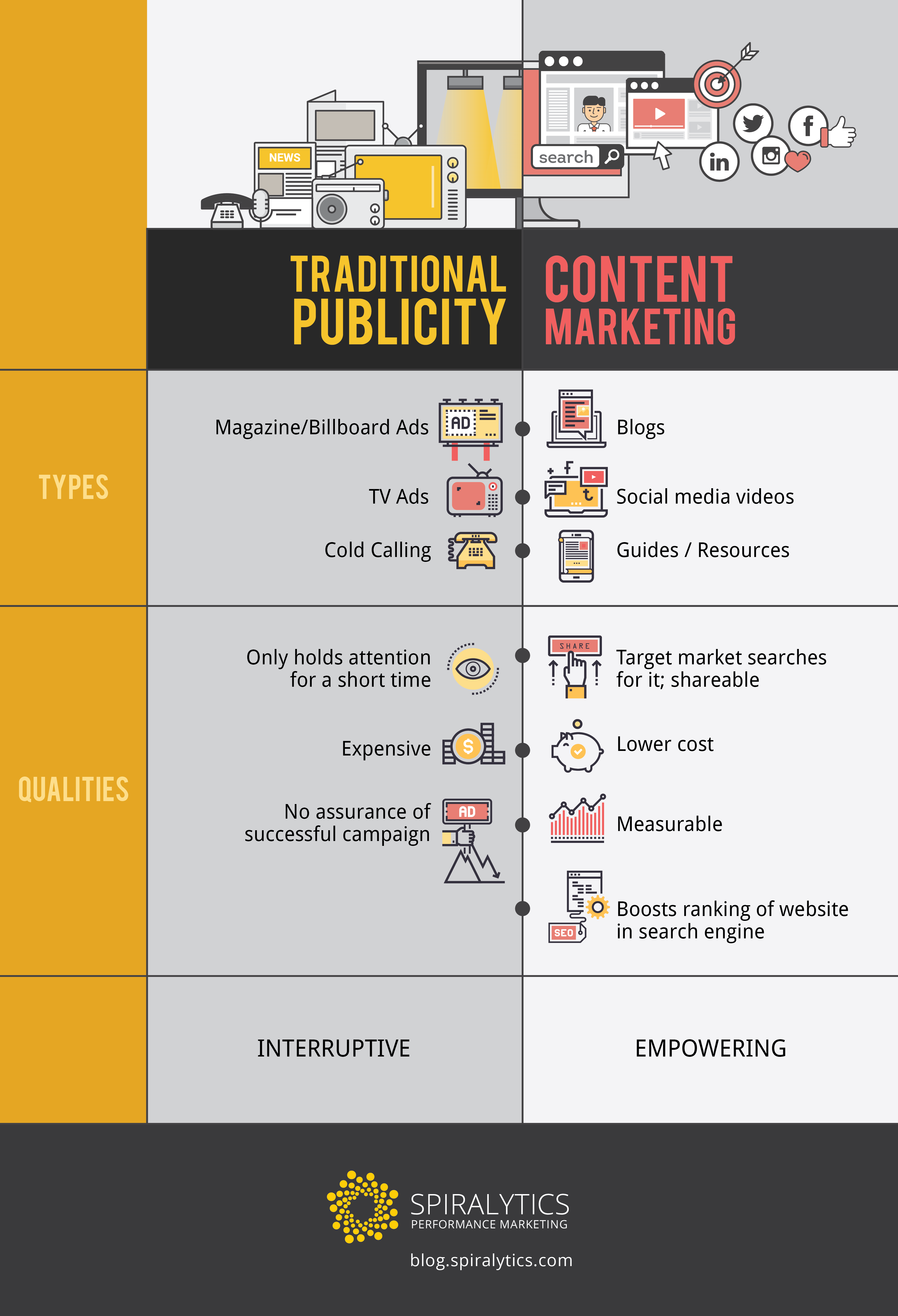 Traditional Publicity vs Content Marketing.png