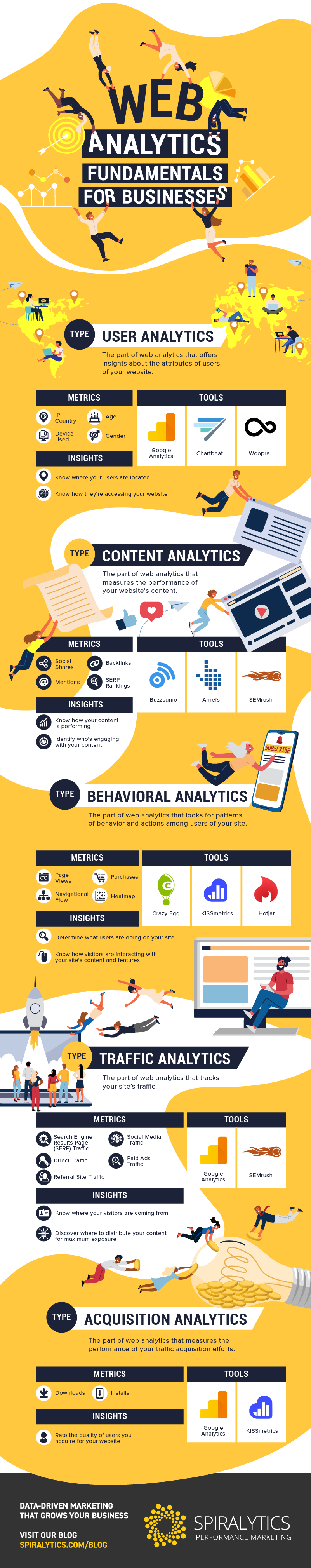 Web Analytics Fundamentals for Businesses_Infographic