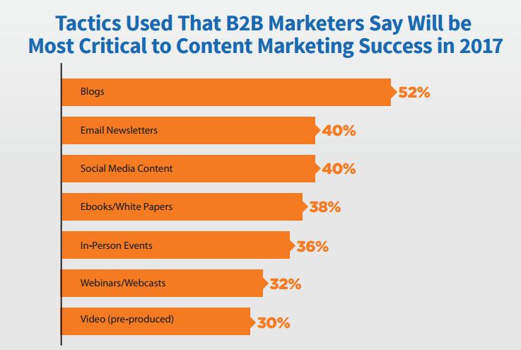 Critical Content Marketing Tactics