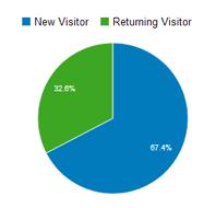 new-returning-visitors