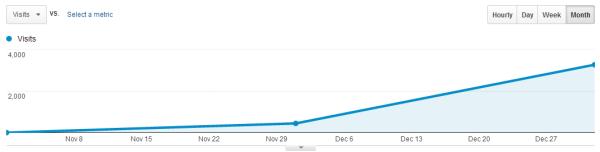 Spiralytics Blog Traffic - Jan 2014