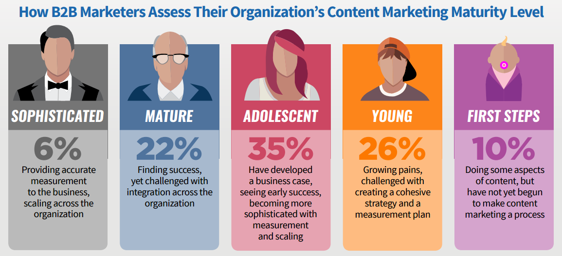 content-marketers.png