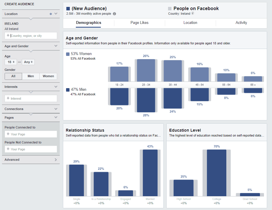facebook-analytics-reporting-audience-insights