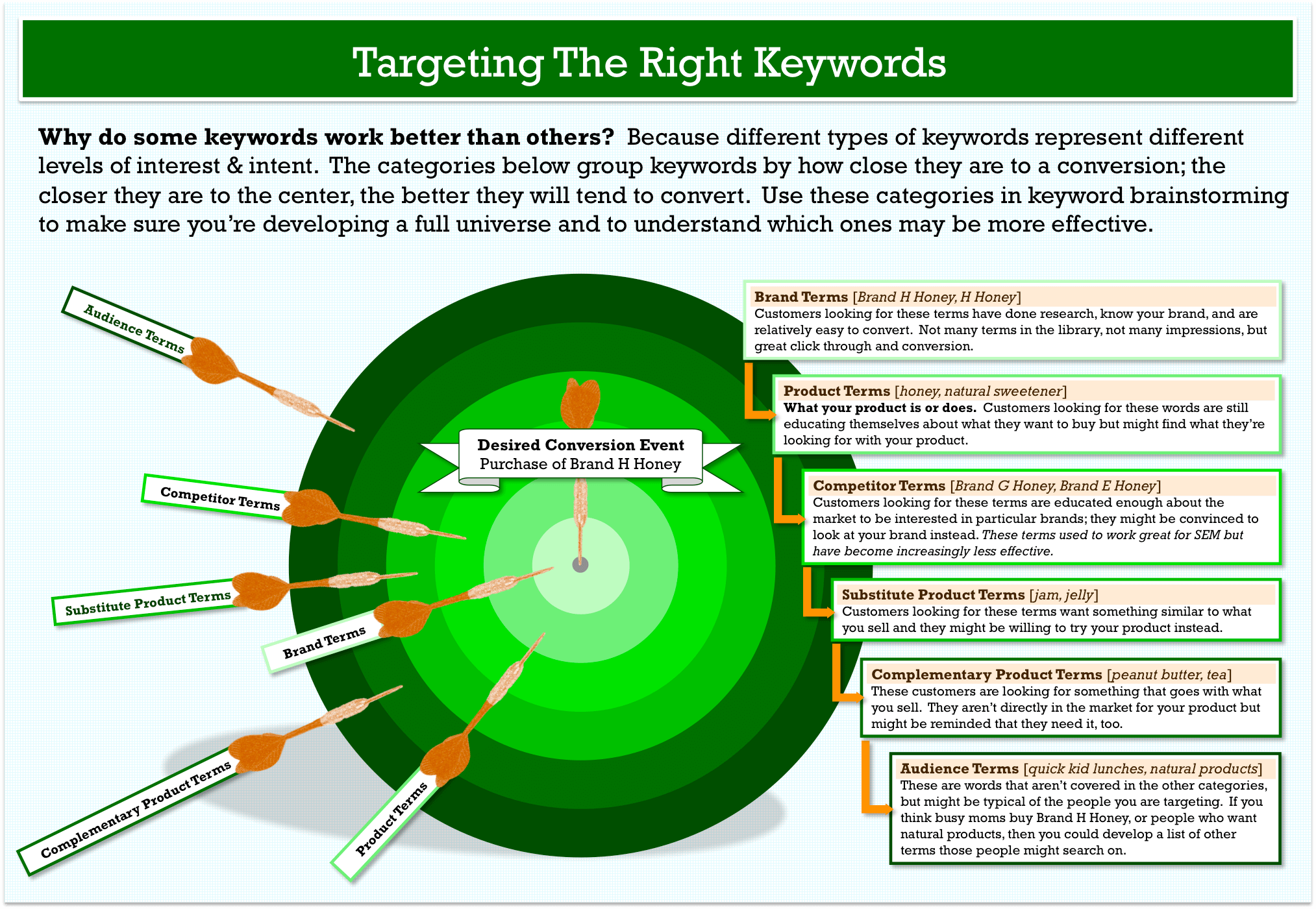 keyword-research-target-model-1
