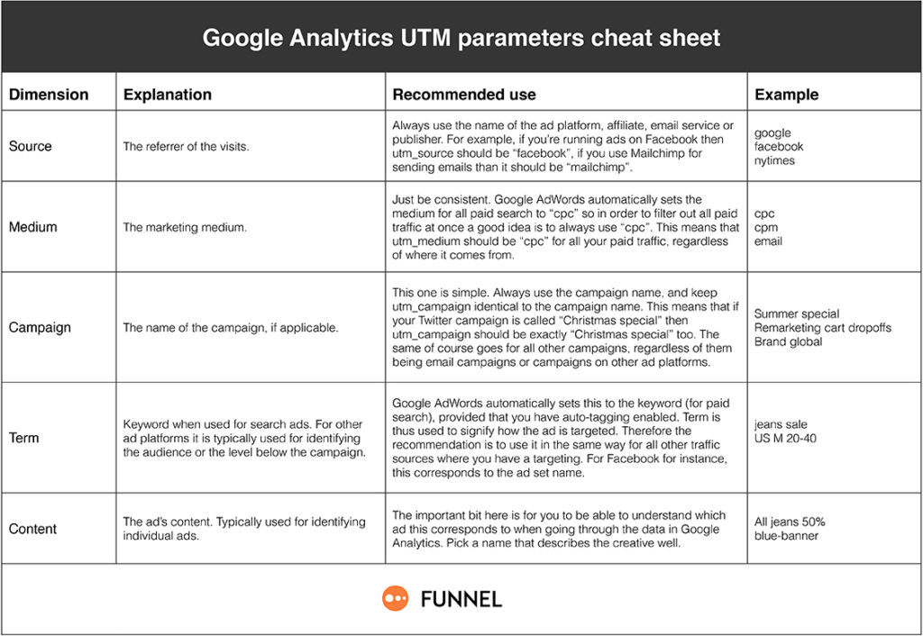 funnelio-UTM-parameters