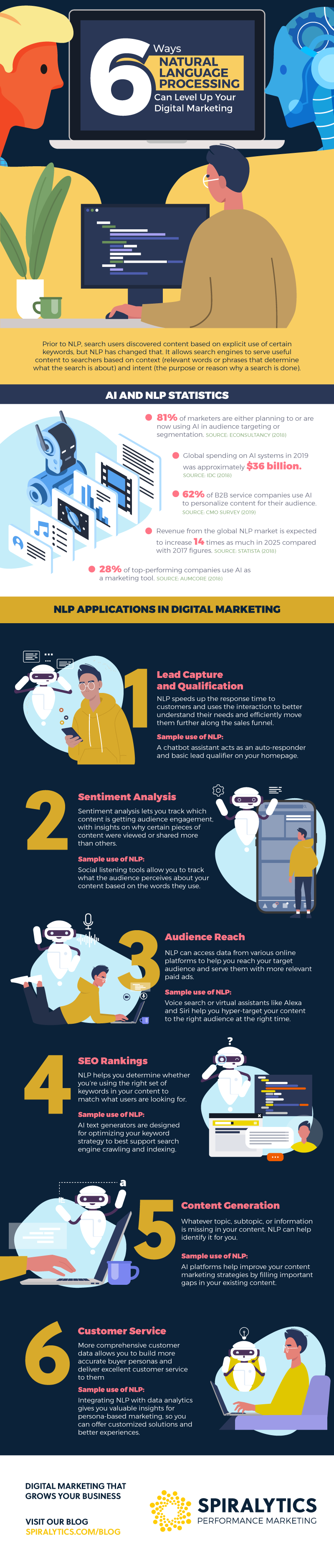 [Infographic] 6 Ways Natural Language Processing Can Level Up Your Digital Marketing