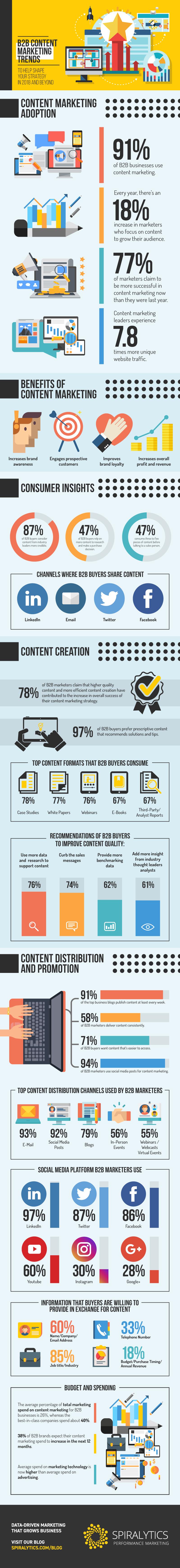 Spira-Infographic-B2B-Marketing-Trends-2018.png