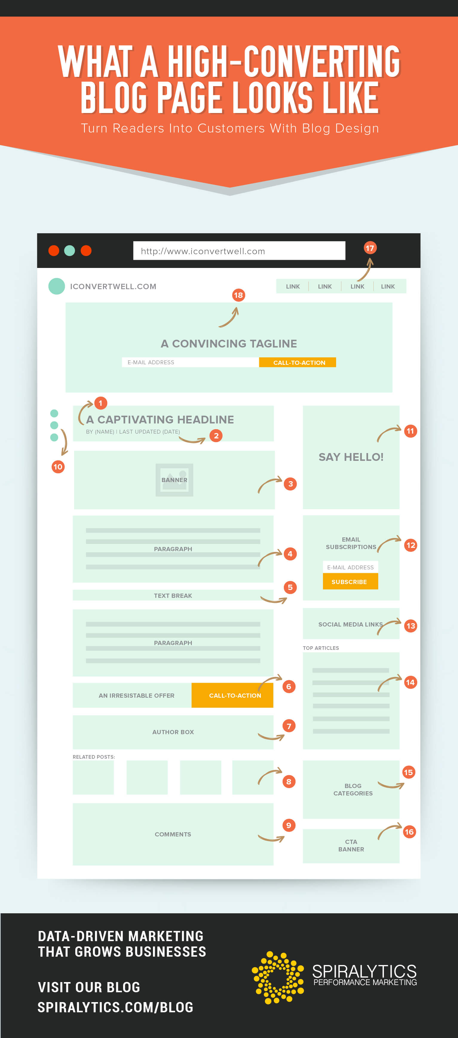 high-converting blog page design