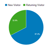 new-returning-visitors