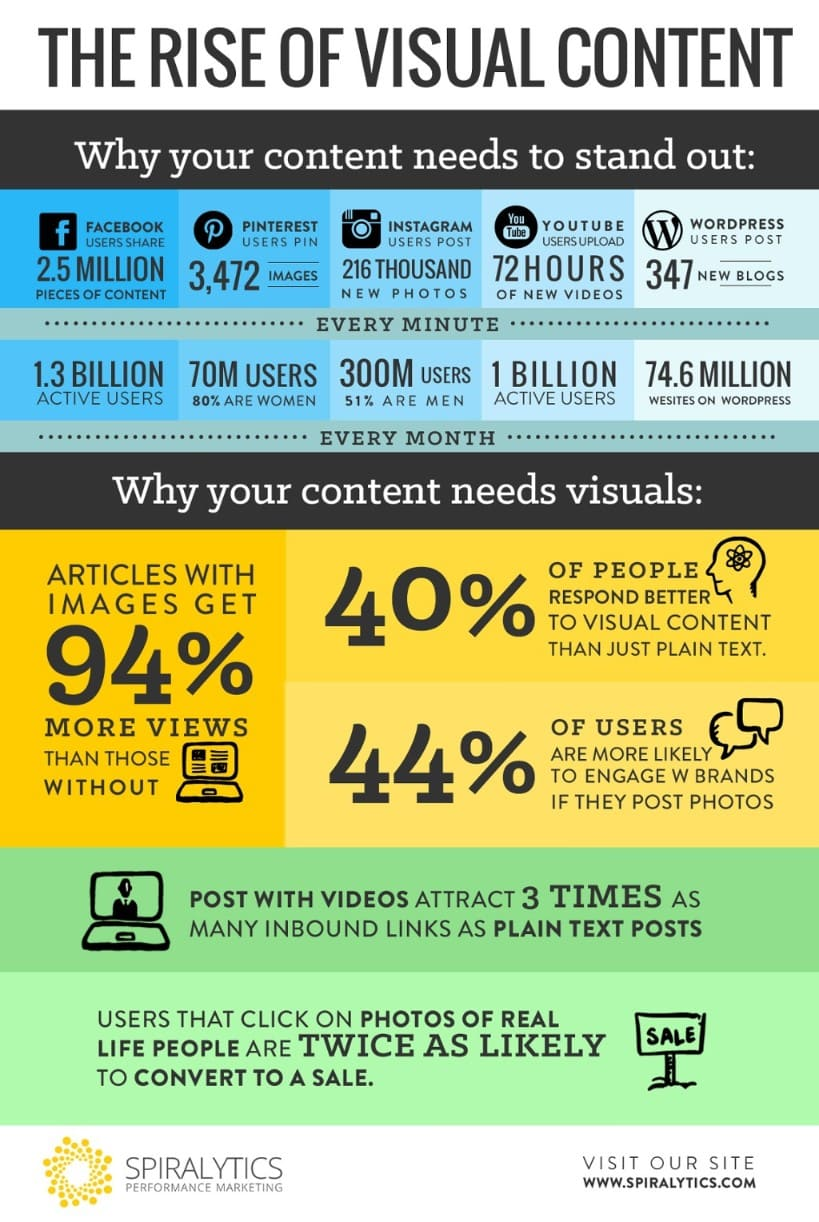 The Rise of Visual Content